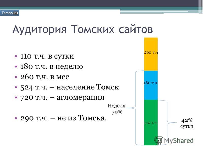 Аудитория Томских сайтов 110 т.ч. в сутки 180 т.ч. в неделю 260 т.ч. в мес 524 т.ч. – население Томск 720 т.ч. – агломерация 290 т.ч. – не из Томска. 110 т.ч 180 т.ч 260 т.ч 42% сутки Неделя 70%