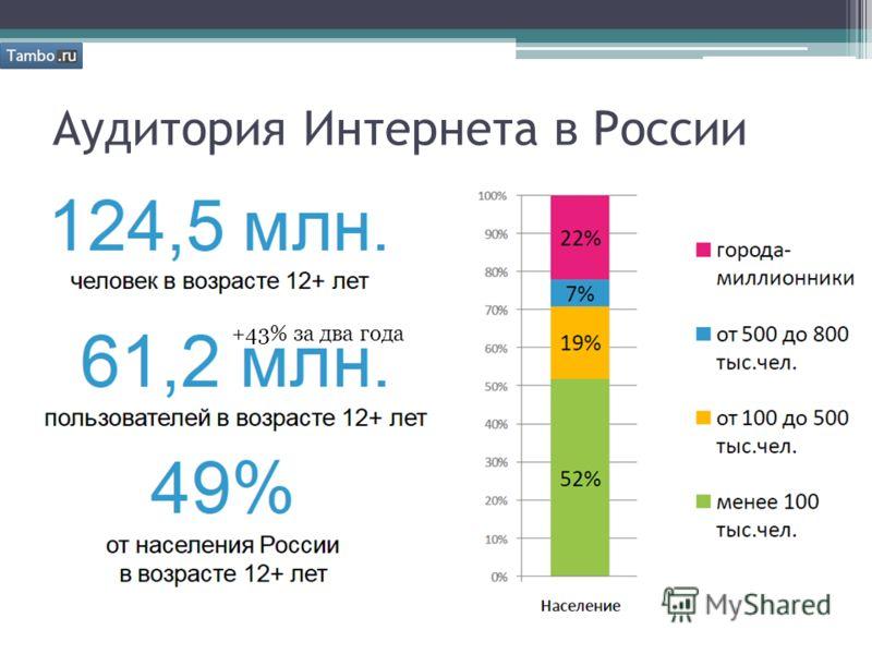 Аудитория Интернета в России +43% за два года