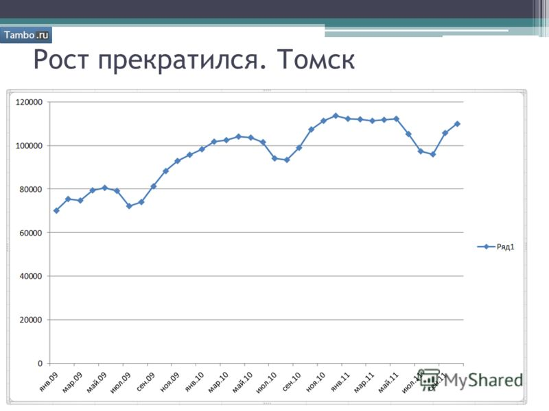 Рост прекратился. Томск