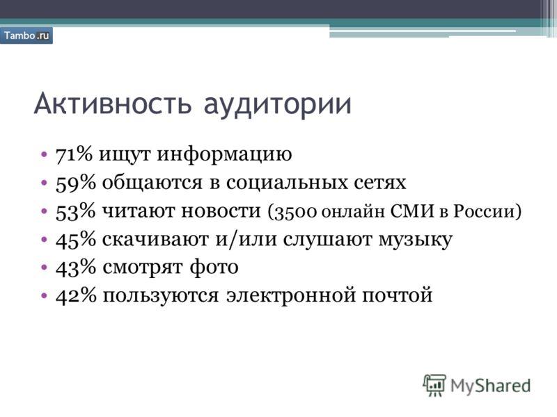 Активность аудитории 71% ищут информацию 59% общаются в социальных сетях 53% читают новости (3500 онлайн СМИ в России) 45% скачивают и/или слушают музыку 43% смотрят фото 42% пользуются электронной почтой
