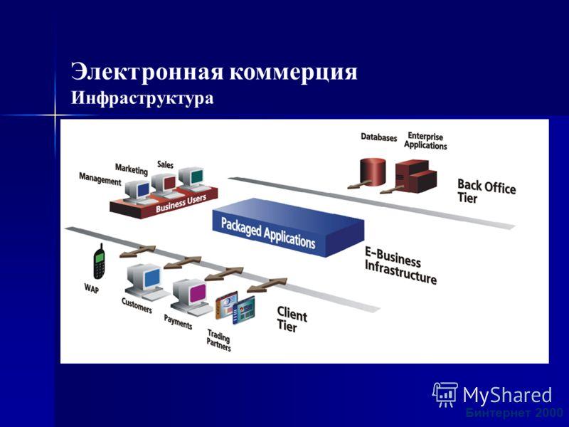 Электронная коммерция Инфраструктура Бинтернет 2000