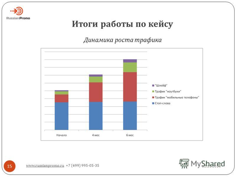 Итоги работы по кейсу 12.11.2010 www.russianpromo.ru +7 (499) 995-05-35 15 Динамика роста трафика
