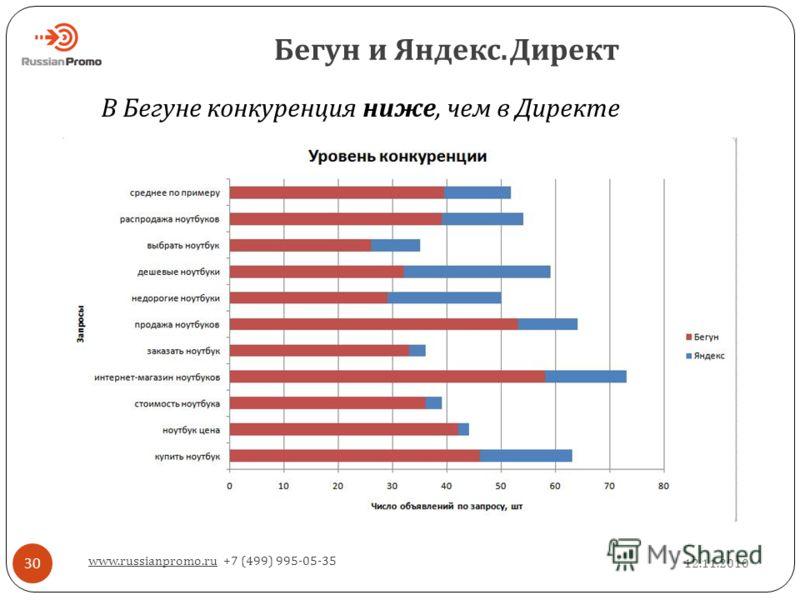 Бегун и Яндекс. Директ 12.11.2010 www.russianpromo.ru +7 (499) 995-05-35 30 В Бегуне конкуренция ниже, чем в Директе