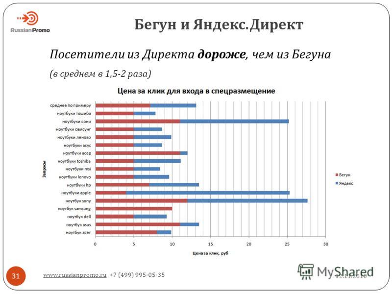 Бегун и Яндекс. Директ 12.11.2010 www.russianpromo.ru +7 (499) 995-05-35 31 Посетители из Директа дороже, чем из Бегуна ( в среднем в 1,5-2 раза )