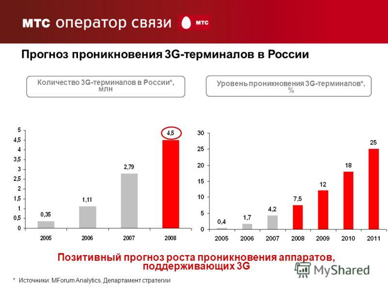 8 Уровень проникновения 3G-терминалов*, % Количество 3G-терминалов в России*, млн Прогноз проникновения 3G-терминалов в России Позитивный прогноз роста проникновения аппаратов, поддерживающих 3G * Источники: MForum Analytics, Департамент стратегии