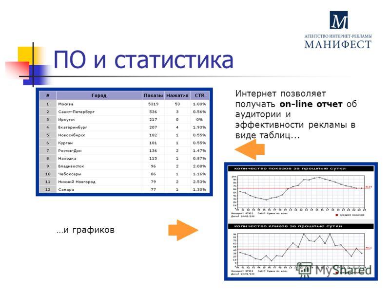 ПО и статистика Интернет позволяет получать on-line отчет об аудитории и эффективности рекламы в виде таблиц... …и графиков