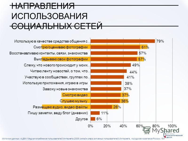 НАПРАВЛЕНИЯ ИСПОЛЬЗОВАНИЯ СОЦИАЛЬНЫХ СЕТЕЙ Источник данных: АЦВИ / Медиапотребление пользователей Интернета-2009 (онлайн-опрос активных пользователей) Интернета, городское население России, 15+