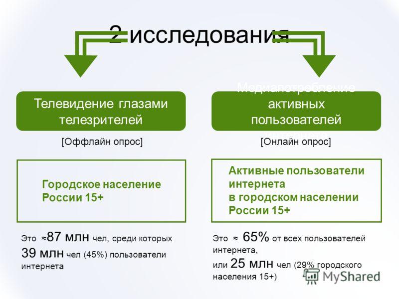 2 исследования Городское население России 15+ Активные пользователи интернета в городском населении России 15+ Телевидение глазами телезрителей Медиапотребление активных пользователей интернета [Оффлайн опрос][Онлайн опрос] Это 87 млн чел, среди кото