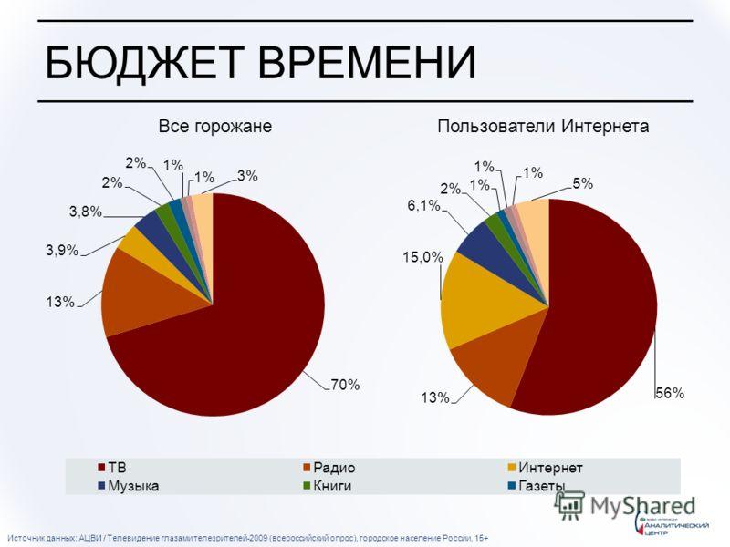 БЮДЖЕТ ВРЕМЕНИ Источник данных: АЦВИ / Телевидение глазами телезрителей-2009 (всероссийский опрос), городское население России, 15+