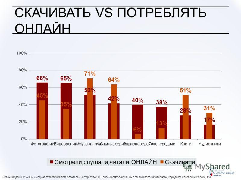 СКАЧИВАТЬ VS ПОТРЕБЛЯТЬ ОНЛАЙН Источник данных: АЦВИ / Медиапотребление пользователей Интернета-2009 (онлайн-опрос активных пользователей) Интернета, городское население России, 15+