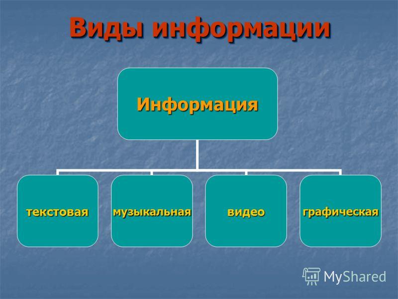 Виды информации Информация текстоваямузыкальнаявидеографическая