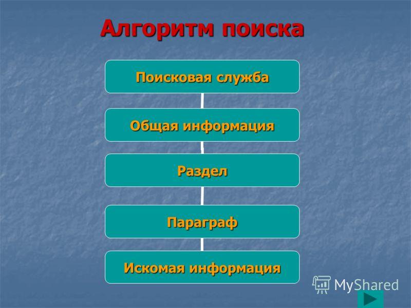 Алгоритм поиска Поисковая служба Общая информация Раздел Параграф Искомая информация