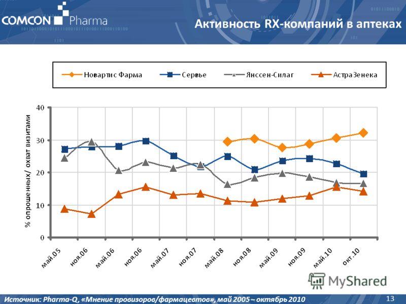 Активность RX-компаний в аптеках 13 Источник: Pharma-Q, «Мнение провизоров/фармацевтов», май 2005 – октябрь 2010