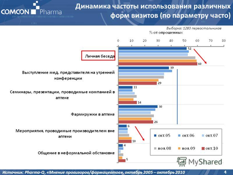 4 Выборка: 1283 первостольников Динамика частоты использования различных форм визитов (по параметру часто) Источник: Pharma-Q, «Мнение провизоров/фармацевтов», октябрь 2005 – октябрь 2010