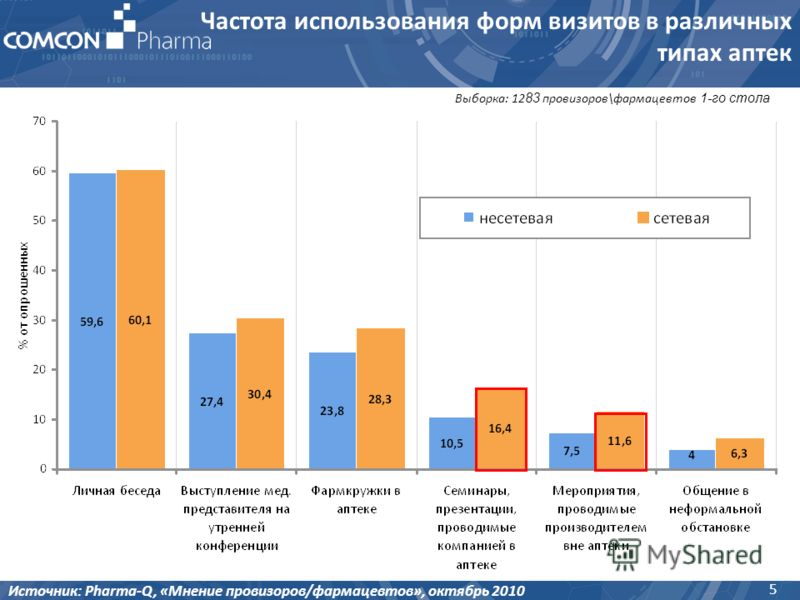 5 Источник: Pharma-Q, «Мнение провизоров/фармацевтов», октябрь 2010 Выборка: 12 83 провизоров\фармацевтов 1-го стола Частота использования форм визитов в различных типах аптек