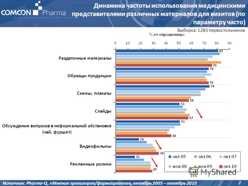 7 Выборка: 1283 первостольников Динамика частоты использования медицинскими представителями различных материалов для визитов (по параметру часто) Источник: Pharma-Q, «Мнение провизоров/фармацевтов», октябрь 2005 – октябрь 2010