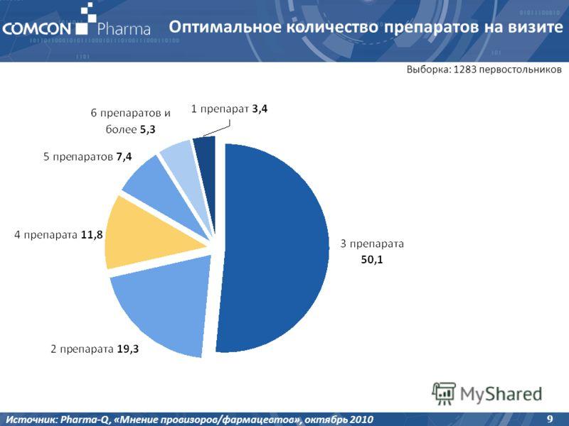 9 Выборка: 1283 первостольников Источник: Pharma-Q, «Мнение провизоров/фармацевтов», октябрь 2010 Оптимальное количество препаратов на визите