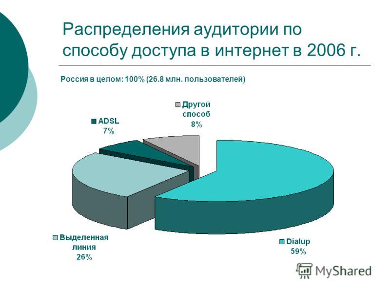 Распределения аудитории по способу доступа в интернет в 2006 г. Россия в целом: 100% (26.8 млн. пользователей)