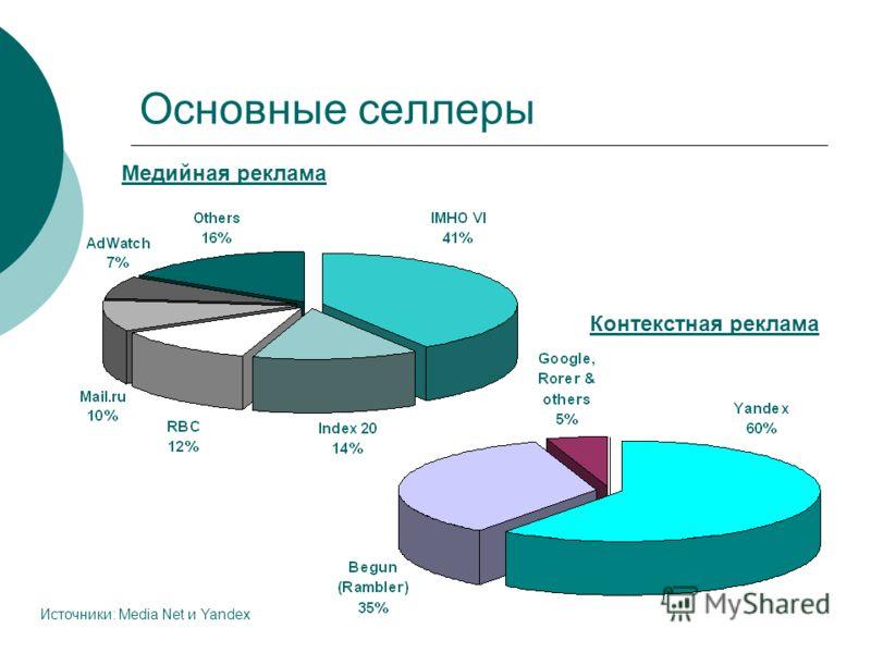 Основные селлеры Медийная реклама Контекстная реклама Источники: Media Net и Yandex