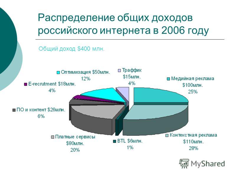 Распределение общих доходов российского интернета в 2006 году Общий доход $400 млн.
