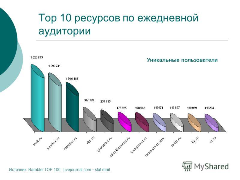Top 10 ресурсов по ежедневной аудитории Источник: Rambler TOP 100, Livejournal.com – stat.mail. Уникальные пользователи