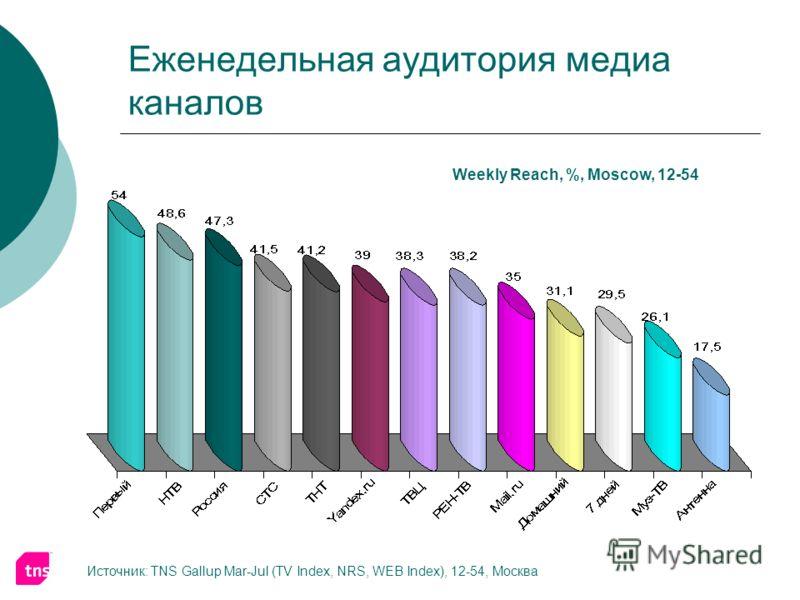Еженедельная аудитория медиа каналов Weekly Reach, %, Moscow, 12-54 Источник: TNS Gallup Mar-Jul (TV Index, NRS, WEB Index), 12-54, Москва