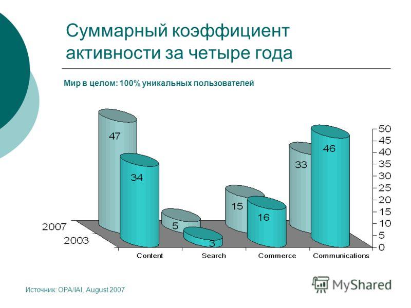 Суммарный коэффициент активности за четыре года Источник: OPA/IAI, August 2007 Мир в целом: 100% уникальных пользователей