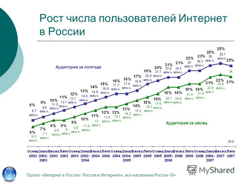 Рост числа пользователей Интернет в России Проект «Интернет в России / Россия в Интернете», все население России 18+ Аудитория за полгода Аудитория за месяц