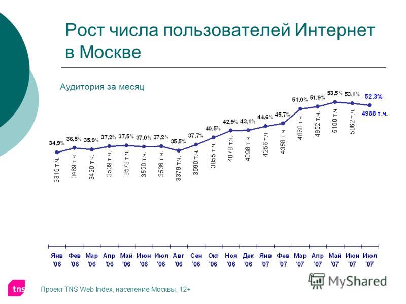 Рост числа пользователей Интернет в Москве Проект TNS Web Index, население Москвы, 12+ Аудитория за месяц