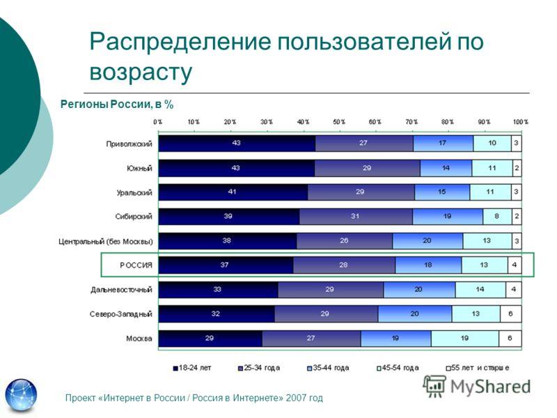 Распределение пользователей по возрасту Проект «Интернет в России / Россия в Интернете» 2007 год Регионы России, в %