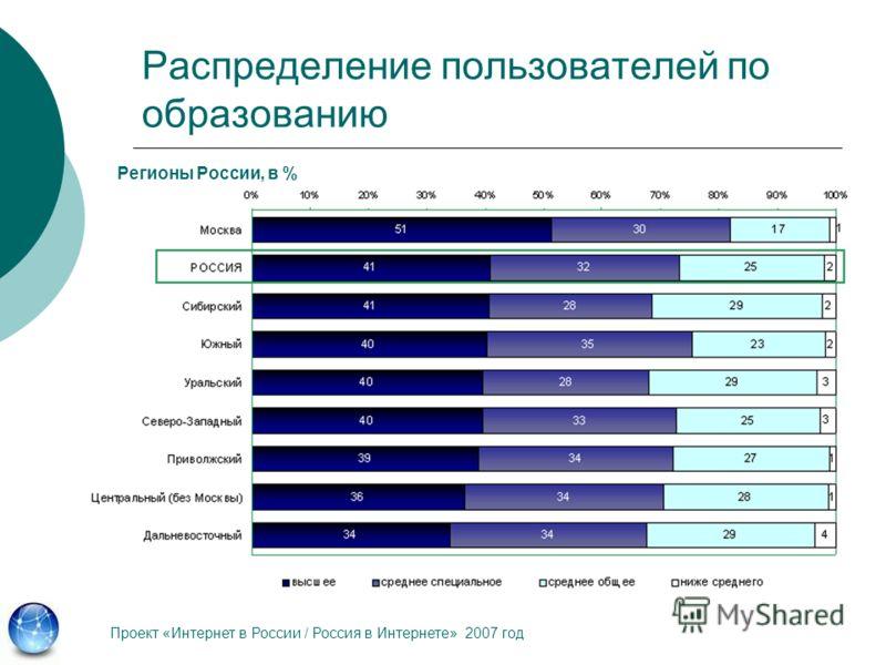 Распределение пользователей по образованию Регионы России, в % Проект «Интернет в России / Россия в Интернете» 2007 год