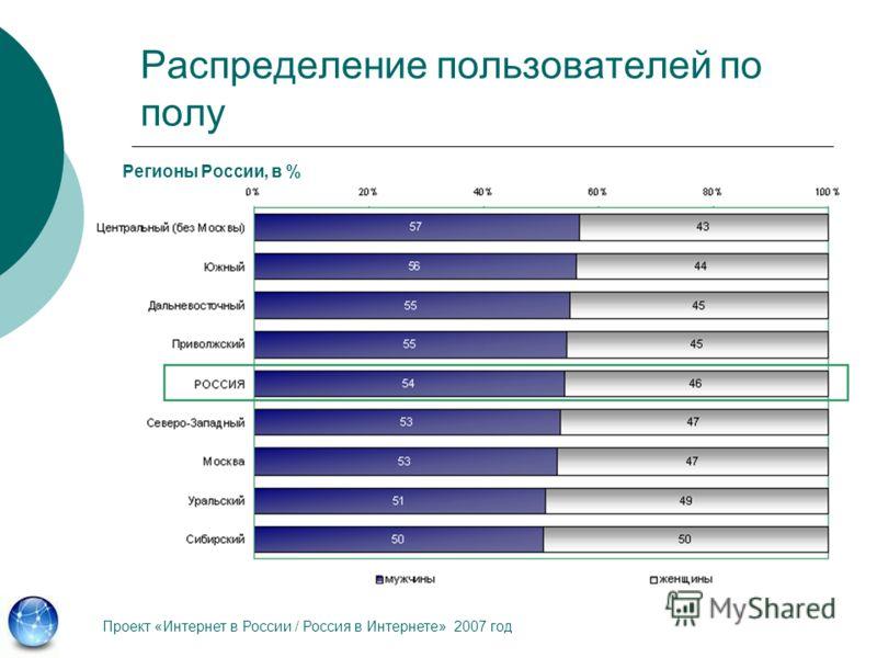 Распределение пользователей по полу Проект «Интернет в России / Россия в Интернете» 2007 год Регионы России, в %