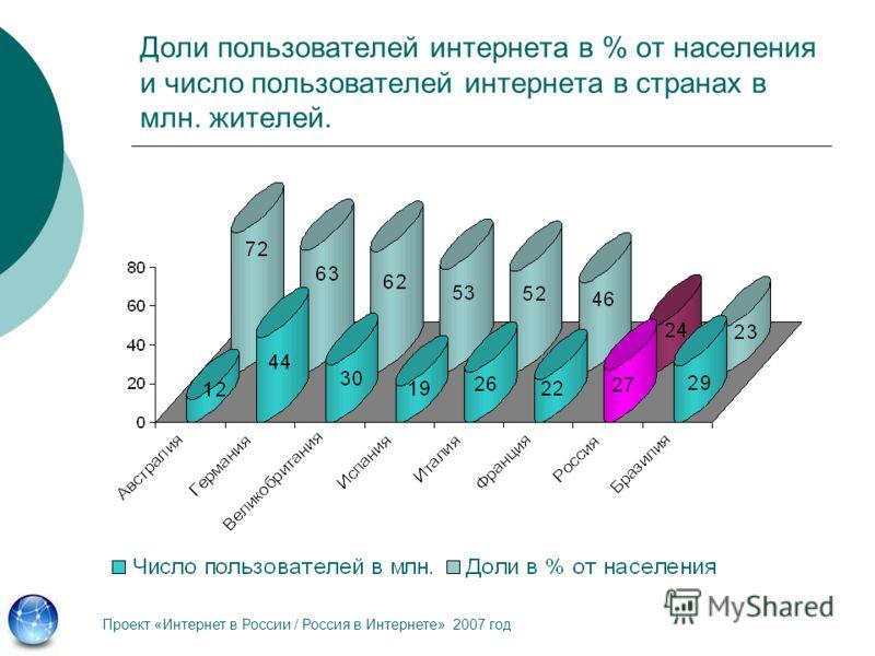 Доли пользователей интернета в % от населения и число пользователей интернета в странах в млн. жителей. Проект «Интернет в России / Россия в Интернете» 2007 год