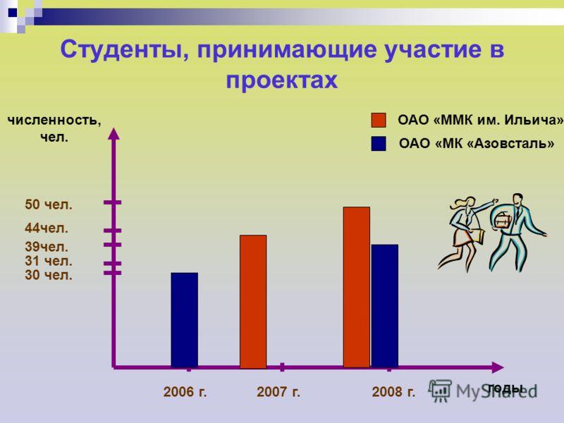 Студенты, принимающие участие в проектах 2006 г.2007 г.2008 г. 50 чел. 44чел. 30 чел. 31 чел. 39чел. ОАО «ММК им. Ильича» ОАО «МК «Азовсталь» численность, чел. годы