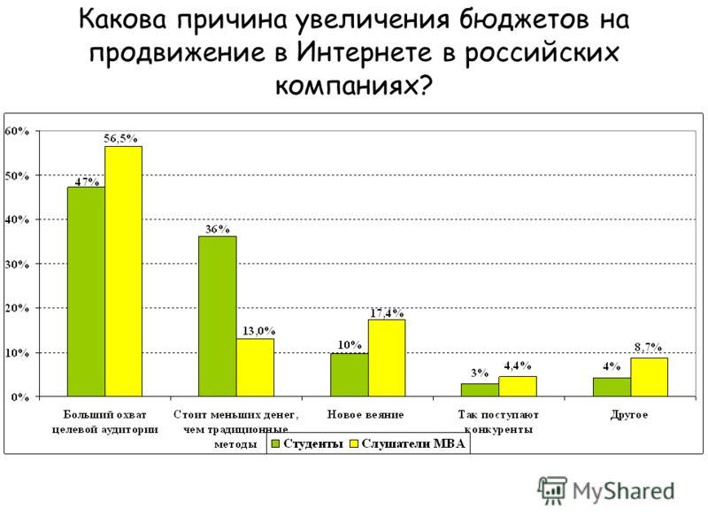 Какова причина увеличения бюджетов на продвижение в Интернете в российских компаниях?