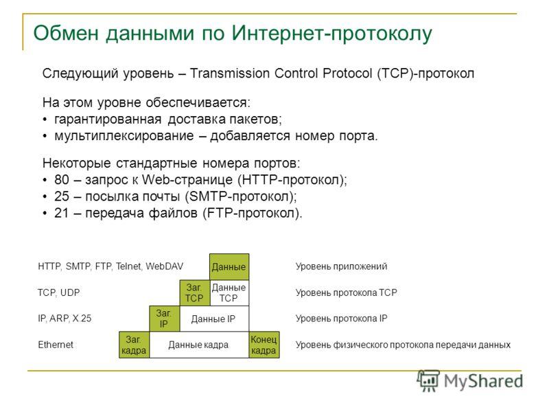 Обмен данными по Интернет-протоколу Следующий уровень – Transmission Control Protocol (TCP)-протокол На этом уровне обеспечивается: гарантированная доставка пакетов; мультиплексирование – добавляется номер порта. Некоторые стандартные номера портов: