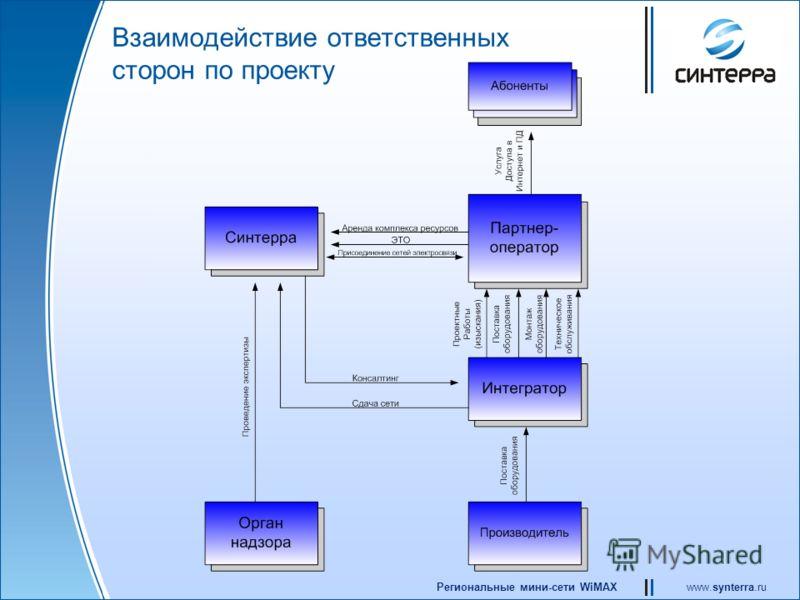 www.synterra.ruРегиональные мини-сети WiMAX Взаимодействие ответственных сторон по проекту