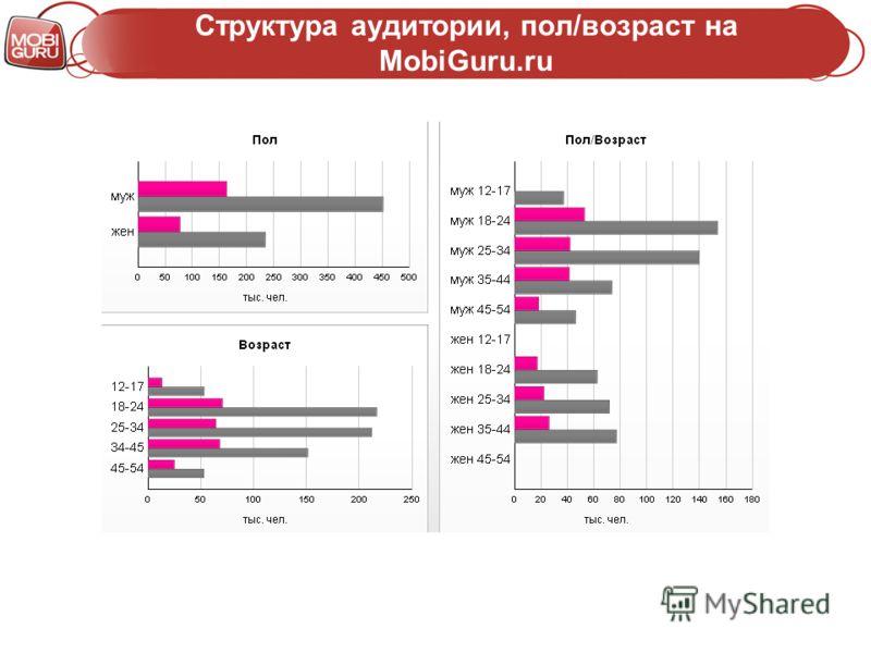 Структура аудитории, пол/возраст на MobiGuru.ru