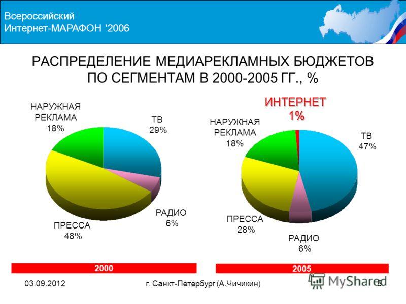 03.09.2012г. Санкт-Петербург (А.Чичикин)5 Всероссийский Интернет-МАРАФОН '2006 ИНТЕРНЕТ1% ИНТЕРНЕТ1% РАСПРЕДЕЛЕНИЕ МЕДИАРЕКЛАМНЫХ БЮДЖЕТОВ ПО СЕГМЕНТАМ В 2000-2005 ГГ., % 2000 ТВ 29% РАДИО 6% ПРЕССА 48% НАРУЖНАЯ РЕКЛАМА 18% 2005 ТВ 47% РАДИО 6% ПРЕСС