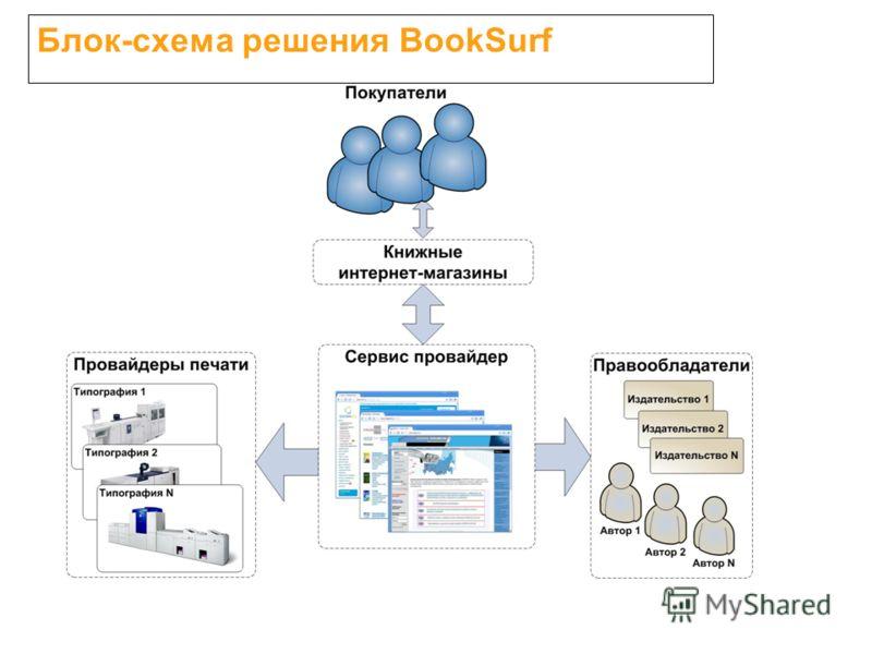 Блок-схема решения BookSurf