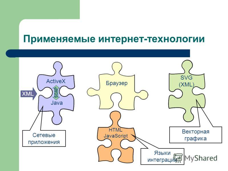 Применяемые интернет-технологии ActiveX HTML JavaScript Java SVG (XML) Браузер Языки интеграции Сетевые приложения Векторная графика XML SOAP