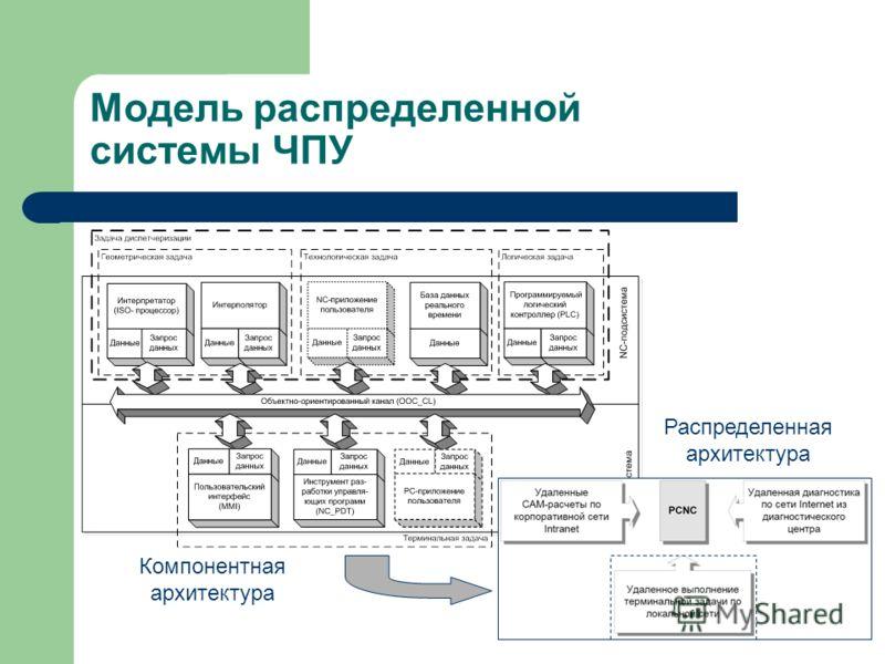 Модель распределенной системы ЧПУ Компонентная архитектура Распределенная архитектура