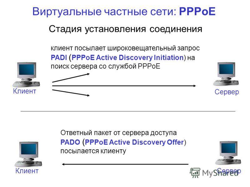 Виртуальные частные сети: PPPoE Клиент Сервер клиент посылает широковещательный запрос PADI ( PPPoE Active Discovery Initiation) на поиск сервера со службой PPPoE Клиент Сервер Ответный пакет от сервера доступа PADO ( PPPoE Active Discovery Offer) по