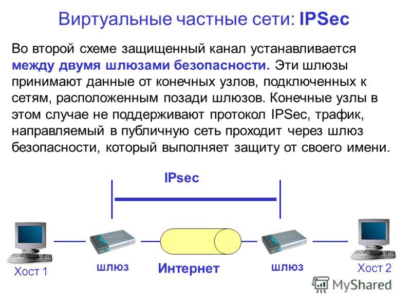 Виртуальные частные сети: IPSec Во второй схеме защищенный канал устанавливается между двумя шлюзами безопасности. Эти шлюзы принимают данные от конечных узлов, подключенных к сетям, расположенным позади шлюзов. Конечные узлы в этом случае не поддерж