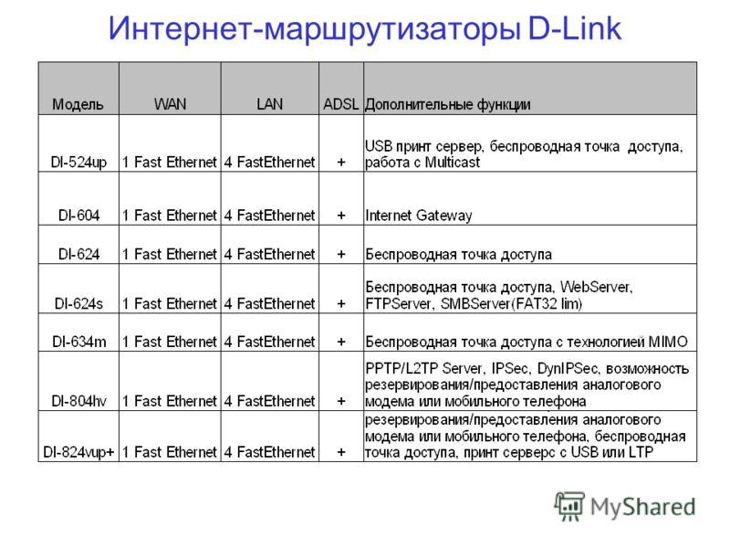 Интернет-маршрутизаторы D-Link
