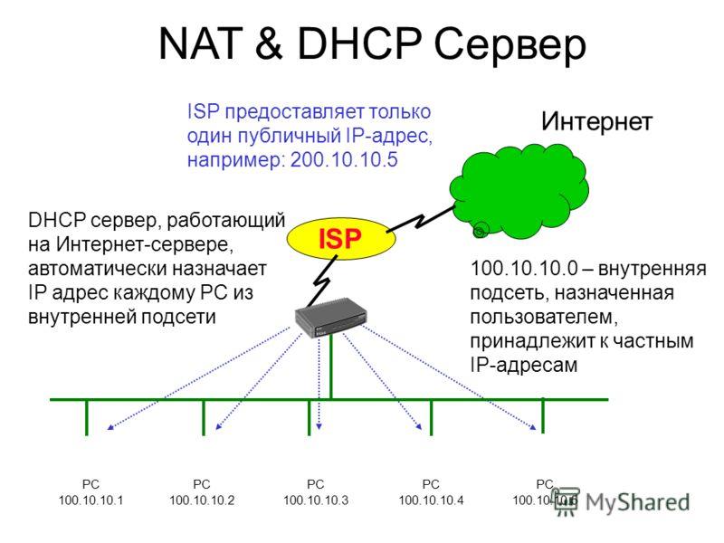 NAT & DHCP Сервер PC 100.10.10.1 PC 100.10.10.2 PC 100.10.10.3 PC 100.10.10.4 PC 100.10.10.5 DHCP сервер, работающий на Интернет-сервере, автоматически назначает IP адрес каждому PC из внутренней подсети 100.10.10.0 – внутренняя подсеть, назначенная