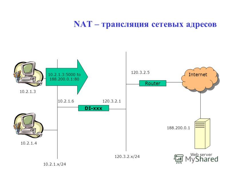 NAT – трансляция сетевых адресов DI-xxx Router Internet 10.2.1.3 10.2.1.4 10.2.1.6120.3.2.1 120.3.2.5 188.200.0.1 Web server 10.2.1.x/24 120.3.2.x/24 10.2.1.3:5000 to 188.200.0.1:80
