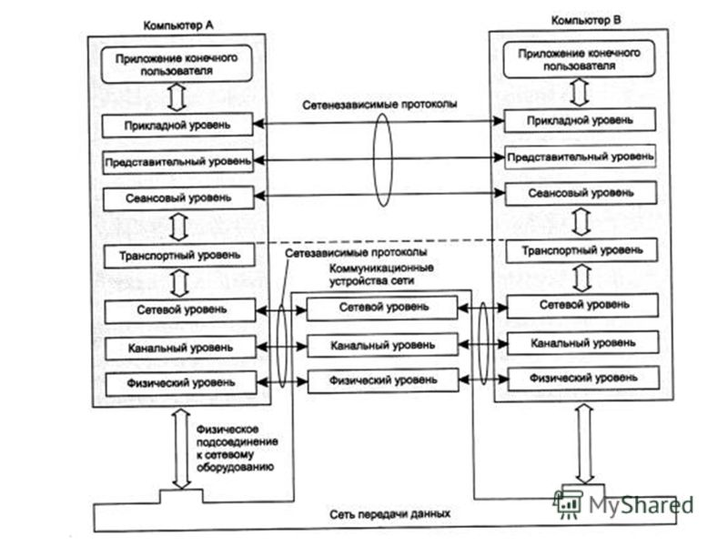 Сете(Не)зависимые протоколыСете(Не)зависимые протоколы