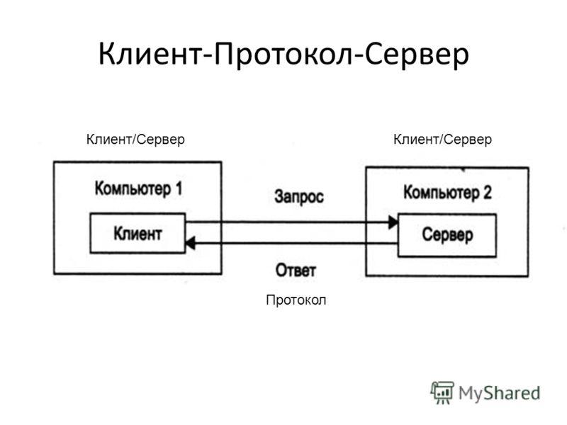 Клиент-Протокол-Сервер Протокол Клиент/Сервер