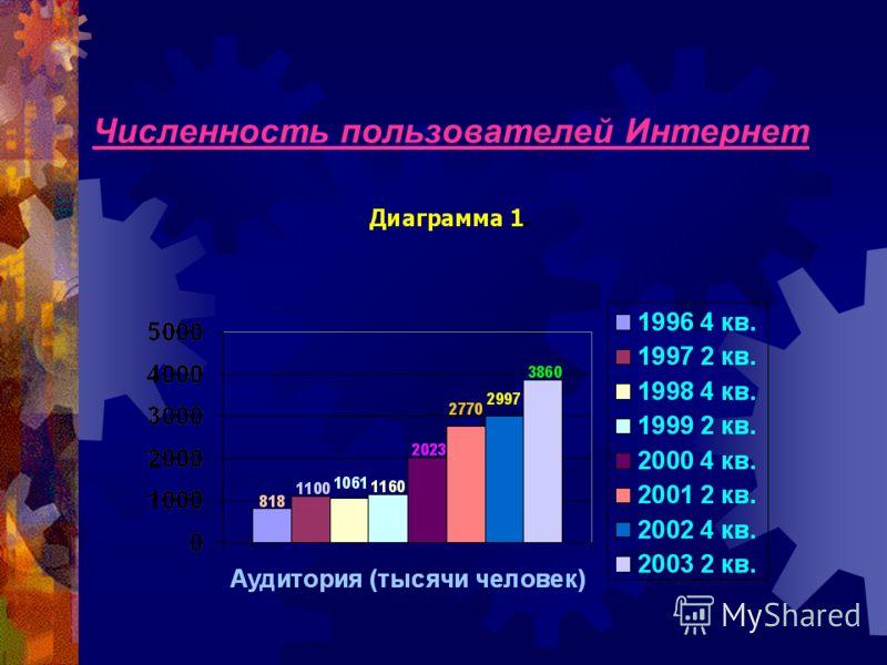 За 11 лет российский Интернет прошел путь от сети, объединяющей несколько десятков специалистов и энтузиастов, сконцентрированных в стенах научных учреждений, до огромной индустрии информации и рекламы, ставшей равноправным соперником традиционным СМ